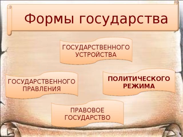 Формы государства ГОСУДАРСТВЕННОГО УСТРОЙСТВА ПОЛИТИЧЕСКОГО РЕЖИМА ГОСУДАРСТВЕННОГО ПРАВЛЕНИЯ ПРАВОВОЕ ГОСУДАРСТВО