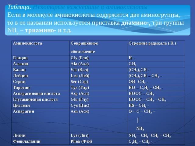Таблица. Некоторые важнейшие α-аминокислоты  Если в молекуле аминокислоты содержится две аминогруппы, то в ее названии используется приставка диамино- , три группы NH 2 – триамино- и т.д. Аминокислота Сокращённое обозначение Глицин Строение радикала ( R )  Gly (Гли) Аланин Ala (Ала) H - Валин CH 3 - Val (Вал) Лейцин Leu (Лей) ( CH 3 ) 2 CH - Серин Ser (Сер) ( CH 3 ) 2 CH – CH 2 -  Тирозин Tyr (Тир) Аспарагиновая кислота OH - CH 2 - Asp (Асп) HO – C 6 H 4 – CH 2 -  Глутаминовая кислота Glu (Глу) Цистеин HOOC – CH 2 - HOOC – CH 2 – CH 2 - Cys (Цис) Аспарагин Asn (Асн) HS – CH 2 - Лизин O = C – CH 2 –  │  NH 2 Lys (Лиз) Фенилаланин Phen (Фен) NH 2 – CH 2 - CH 2 – CH 2 - C 6 H 5 – CH 2 -