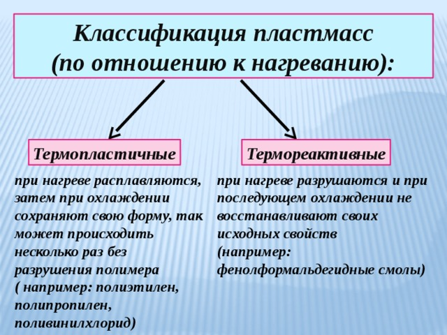 Классификация пластмасс (по отношению к нагреванию): Термопластичные Термореактивные при нагреве расплавляются, затем при охлаждении сохраняют свою форму, так может происходить несколько раз без разрушения полимера при нагреве разрушаются и при последующем охлаждении не восстанавливают своих исходных свойств ( например: полиэтилен, полипропилен, (например: фенолформальдегидные смолы) поливинилхлорид)