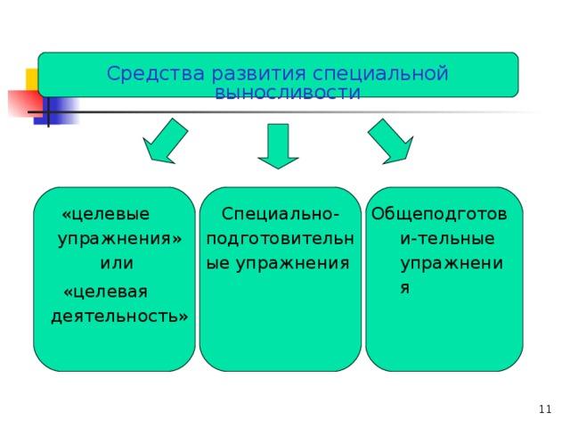Физическая культура в различные периоды жизни человека  Средства развития специальной выносливости «целевые упражнения» или «целевая деятельность» Специально-подготовительные упражнения Общеподготови-тельные упражнения
