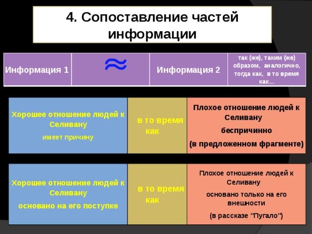 4. Сопоставление частей информации Информация 1      Информация 2  так (же), таким (же) образом, аналогично,  тогда как, в то время как… Хорошее отношениелюдей к Селивану имеет причину    в то время как Плохое отношениелюдейк Селивану беспричинно (в предложенном фрагменте) Хорошее отношениелюдей к Селивану основано на его поступке   в то время как Плохое отношениелюдейк Селивану основано только на его внешности (в рассказе