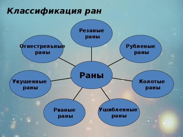 Классификация ран Резаные  раны Огнестрельные Рубленые  раны раны Раны Колотые раны Укушенные раны Ушибленные раны Рваные  раны