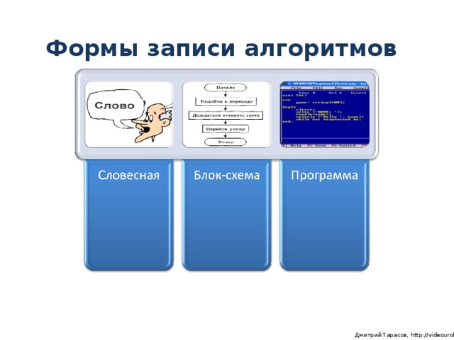 Формы записи алгоритмов  Дмитрий Тарасов, http://videouroki.net
