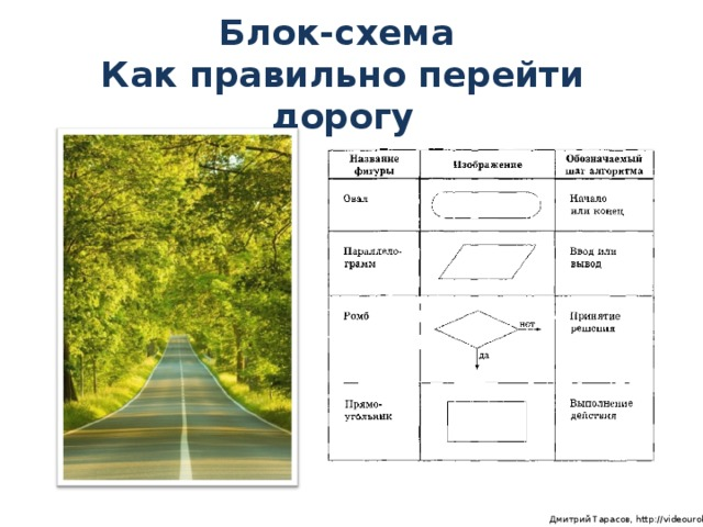 Блок-схема Как правильно перейти дорогу  Дмитрий Тарасов, http://videouroki.net