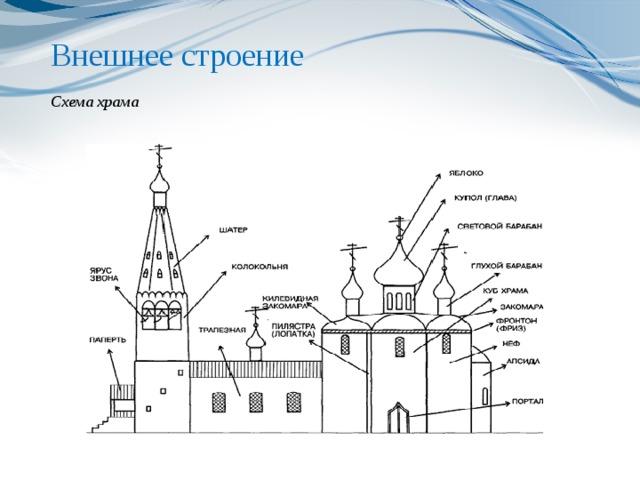 Внешнее строение   Схема храма