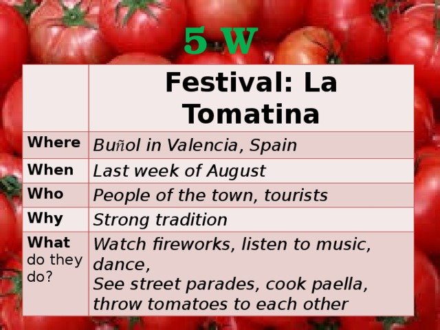 5 W Festival: La Tomatina Where Bu ñ ol in Valencia, Spain When Last week of August Who People of the town, tourists Why Strong tradition What do they do? Watch fireworks, listen to music, dance, See street parades, cook paella, throw tomatoes to each other 5W Spotlight 9класс стр. 10 упр. 5