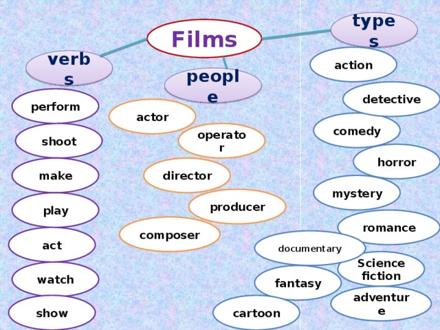 types Films action verbs people detective  perform actor comedy operator shoot horror director make mystery producer play Кластер по теме Кино 9 класс стр 80 romance composer act documentary Science  fiction watch fantasy adventure cartoon show