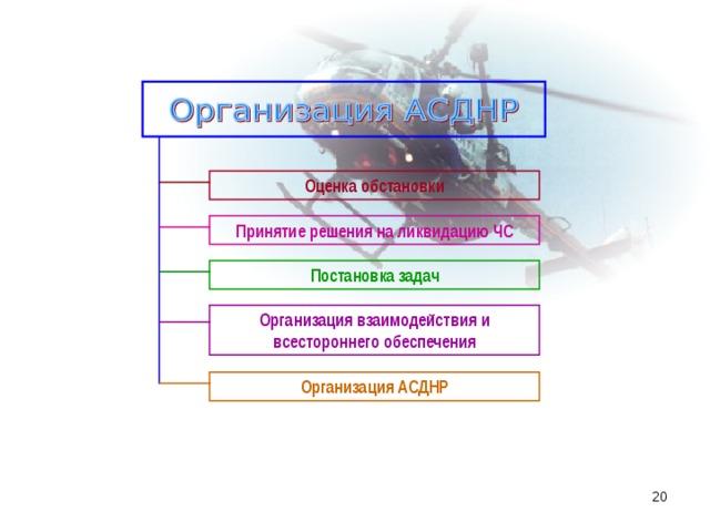 Оценка обстановки Принятие решения на ликвидацию ЧС Постановка задач Организация взаимодействия и всестороннего обеспечения Организация АСДНР 16