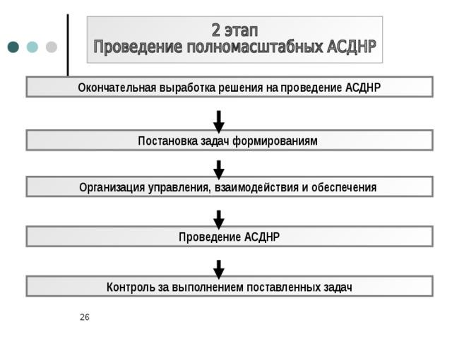 Окончательная выработка решения на проведение АСДНР Постановка задач формированиям Организация управления, взаимодействия и обеспечения Проведение АСДНР Контроль за выполнением поставленных задач 24