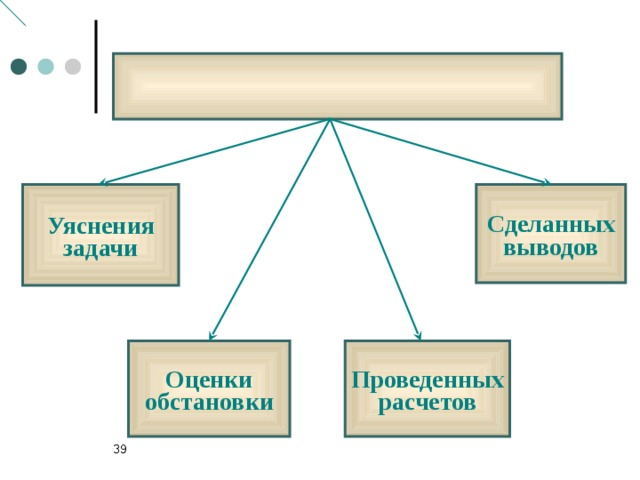Уяснения задачи Сделанных выводов Оценки обстановки Проведенных расчетов 33