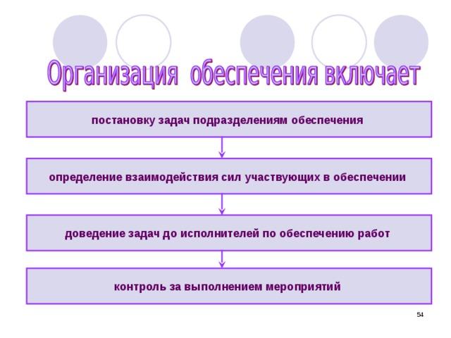 постановку задач подразделениям обеспечения  определение взаимодействия сил участвующих в обеспечении  доведение задач до исполнителей по обеспечению работ  контроль за выполнением мероприятий  51