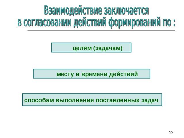 целям (задачам) месту и времени  действий способам выполнения поставленных задач  51