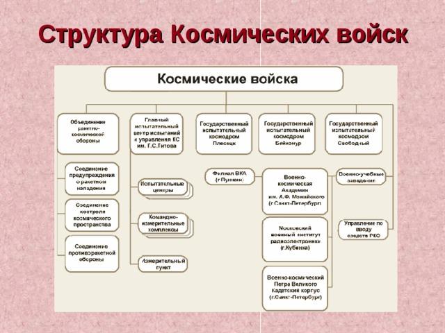 Структура Космических войск