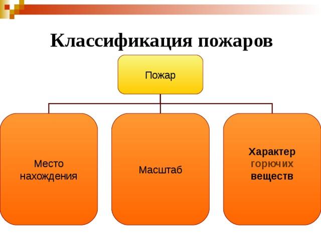 Классификация пожаров Пожар Место нахождения Масштаб Характер горючих веществ