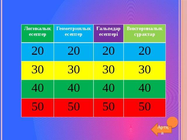 Логикалық есептер 20 Геометриялық есептер Ғалымдар есептері 20 30 40 Викториналық сұрақтар 20 30 50 40 30 20 30 40 50 40 50 50 Артқа