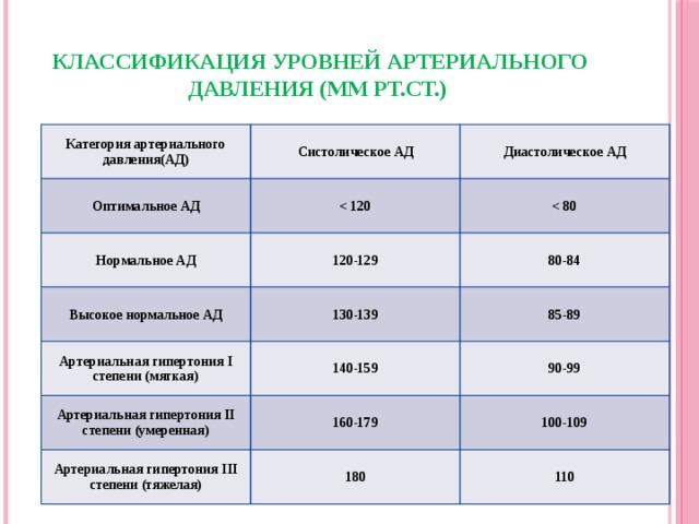 Классификация уровней артериального давления (мм рт.ст.)   Категория артериального давления(АД) Систолическое АД Оптимальное АД Диастолическое АД  Нормальное АД 120-129  Высокое нормальное АД Артериальная гипертония I степени (мягкая) 130-139 80-84 140-159 85-89 Артериальная гипертония II степени (умеренная) 90-99 160-179 Артериальная гипертония III степени (тяжелая) 180 100-109 110