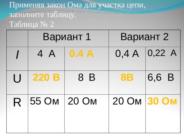 Применяя закон Ома для участка цепи, заполните таблицу.  Таблица № 2 Вариант 1 I U 4 А 220 В Вариант 2  0.4 А R 0,4 А В 55 Ом 8В 0,22 А  Ом 6,6 В 20 Ом 30 Ом