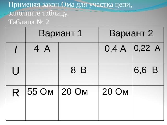 Применяя закон Ома для участка цепи, заполните таблицу.  Таблица № 2 Вариант 1 I 4 А U Вариант 2 R 0,4 А В 55 Ом 0,22 А  Ом 6,6 В 20 Ом
