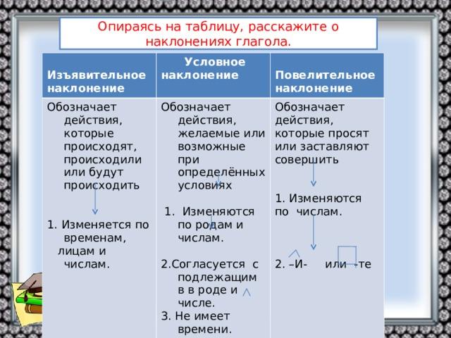 Опираясь на таблицу, расскажите о наклонениях глагола.  Изъявительное наклонение  Условное наклонение Обозначает действия, которые происходят, происходили или будут происходить 1. Изменяется по временам,  лицам и числам. Обозначает действия, желаемые или возможные при определённых условиях  1. Изменяются по родам и числам. 2.Согласуется с подлежащим в в роде и числе. 3. Не имеет времени. 4.Образование –Л-  бы - б  Повелительное наклонение Обозначает действия, которые просят или заставляют совершить 1. Изменяются по числам. 2. –И- или -те