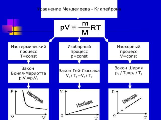 Уравнение Менделеева - Клапейрона Изобарный процесс p=const Изохорный процесс V=const Изотермический процесс T=const Закон Шарля p 1 / T 1 =p 2 / T 2 Закон Гей-Люссака V 1 / T 1 =V 2 / T 2 Закон Бойля-Мариотта p 1 V 1 =p 2 V 2