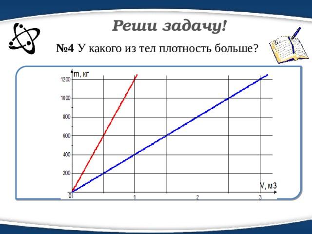 Реши задачу! № 4 У какого из тел плотность больше?