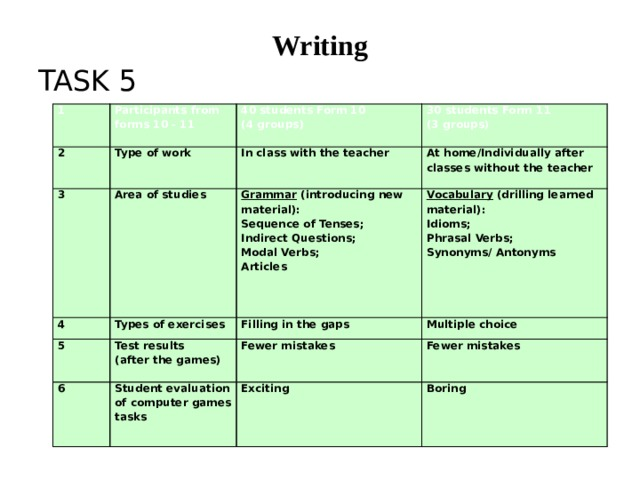 Writing TASK 5 1 Participants from forms 10 - 11 2 Type of work 40 students Form 10 3 Area of studies In class with the teacher 4 30 students Form 11 (4 groups) At home/Individually after classes without the teacher (3 groups) Types of exercises Grammar (introducing new material): 5 6 Test results Filling in the gaps Vocabulary  (drilling learned material): Sequence of Tenses; (after the games) Idioms; Multiple choice Student evaluation of computer games tasks Indirect Questions; Fewer mistakes Phrasal Verbs; Exciting Modal Verbs;  Fewer mistakes Synonyms/ Antonyms  Boring Articles