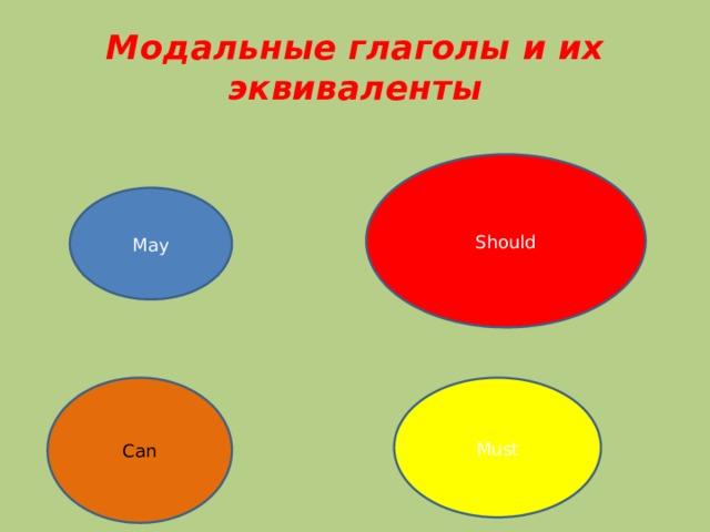 Модальные глаголы и их эквиваленты Should May Can Must