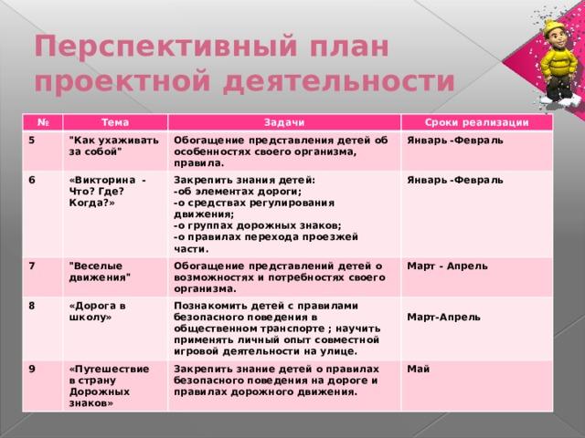 Перспективный план проектной деятельности № Тема 5