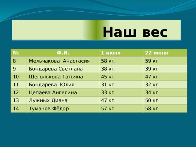Наш вес № Ф.И. 8 Мельчакова Анастасия 9 1 июня 10 Бондарева Светлана 58 кг. 22 июня 59 кг. Щеголькова Татьяна 38 кг. 11 12 39 кг. 45 кг. Бондарева Юлия Цепаева Ангелина 47 кг. 31 кг. 13 32 кг. 33 кг. Лужных Диана 14 34 кг. Туманов Фёдор 47 кг. 50 кг. 57 кг. 58 кг.