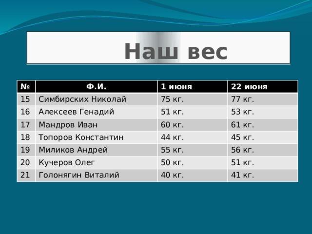 Наш вес № Ф.И. 15 Симбирских Николай 16 1 июня 17 Алексеев Генадий 75 кг. 22 июня 77 кг. Мандров Иван 51 кг. 18 19 53 кг. 60 кг. Топоров Константин Миликов Андрей 61 кг. 44 кг. 20 45 кг. 55 кг. Кучеров Олег 21 56 кг. Голонягин Виталий 50 кг. 51 кг. 40 кг. 41 кг.