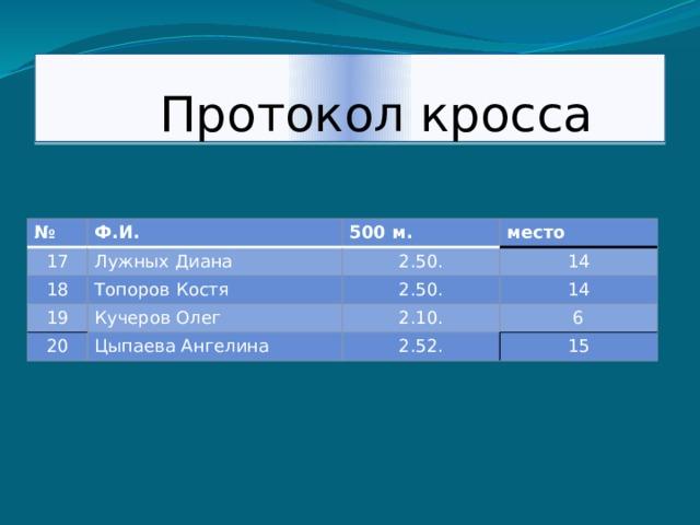 Протокол кросса № Ф.И. 17 Лужных Диана 18 500 м. 19 Топоров Костя 2.50. место 14 Кучеров Олег 2.50. 20 14 2.10. Цыпаева Ангелина 6 2.52. 15