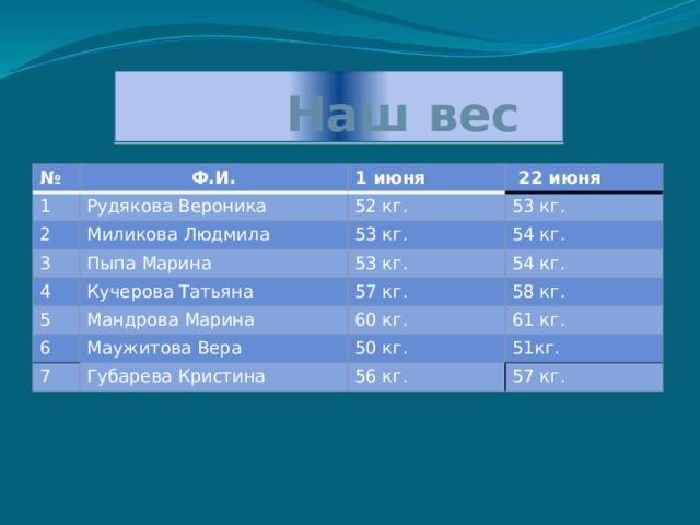 Наш вес № Ф.И. 1 Рудякова Вероника 2 1 июня 3 Миликова Людмила 52 кг.  22 июня 53 кг. Пыпа Марина 53 кг. 4 5 54 кг. 53 кг. Кучерова Татьяна Мандрова Марина 54 кг. 57 кг. 6 58 кг. 60 кг. Маужитова Вера 7 61 кг. Губарева Кристина 50 кг. 51кг. 56 кг. 57 кг.