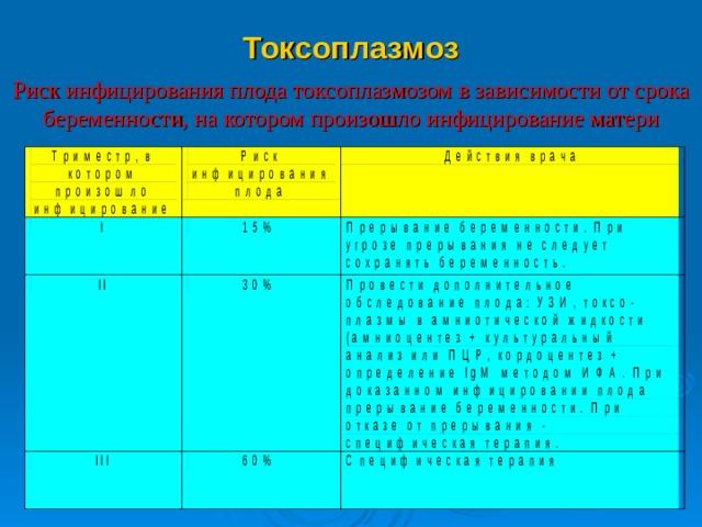 Токсоплазмоз Риск инфицирования плода токсоплазмозом в зависимости от срока беременности, на котором произошло инфицирование матери Провести дополнительное обследование плода: УЗИ, токсо-плазмы в амниотической жидкости (амниоцентез + культуральный анализ или ПЦР, кордоцентез + определение IgM методом ИФА. При доказанном инфицировании плода прерывание беременности. При отказе от прерывания - специфическая терапия.