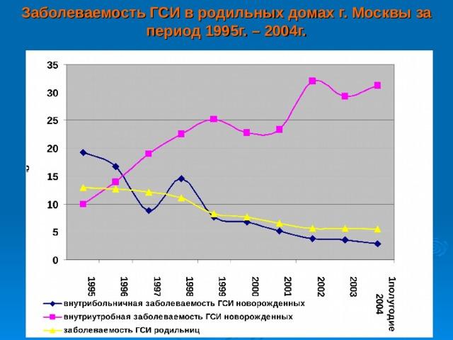 Заболеваемость ГСИ в родильных домах г. Москвы за период 1995г. – 2004г.