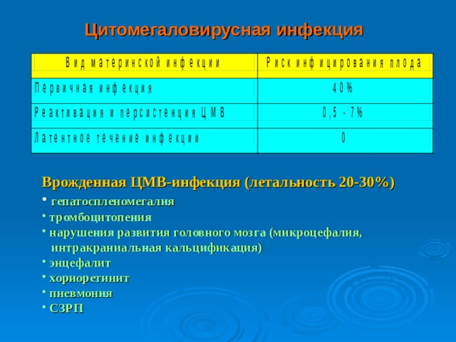 Цитомегаловирусная инфекция Врожденная ЦМВ-инфекция (летальность 20-30%)  гепатоспленомегалия  тромбоцитопения  нарушения развития головного мозга (микроцефалия,  интракраниальная кальцификация)  энцефалит  хориоретинит  пневмония  СЗРП