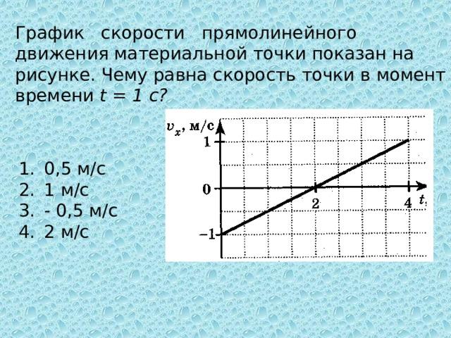 График скорости прямолинейного движения материальной точки показан на рисунке. Чему равна скорость точки в момент времени t = 1 с?