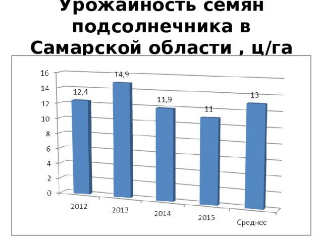 Урожайность семян подсолнечника в Самарской области , ц / га