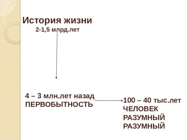 История жизни   2-1,5 млрд.лет 4 – 3 млн.лет назад ПЕРВОБЫТНОСТЬ 100 – 40 тыс.лет ЧЕЛОВЕК РАЗУМНЫЙ РАЗУМНЫЙ