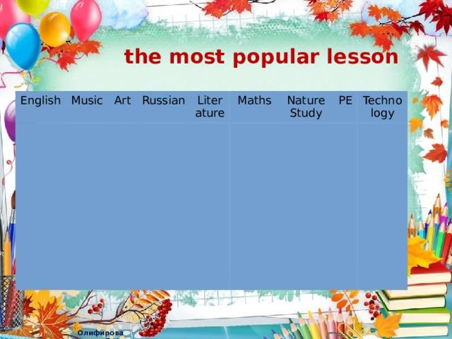 the most popular lesson English Music Art Russian Literature Maths Nature Study PE Technology