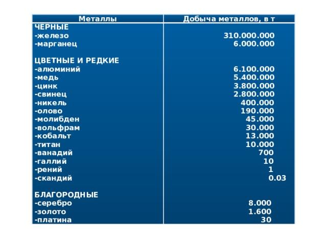Металлы Добыча металлов, в т ЧЁРНЫЕ  -железо -марганец  310.000.000   6.000.000 ЦВЕТНЫЕ И РЕДКИЕ   -алюминий  6.100.000 -медь  5.400.000 -цинк -свинец  3.800.000  2.800.000 -никель -олово  400.000 -молибден  190.000  45.000 -вольфрам  30.000 -кобальт  13.000 -титан  10.000 -ванадий -галлий  700  10 -рений -скандий  1   0.03  БЛАГОРОДНЫЕ  -серебро -золото  8.000 -платина  1.600  30