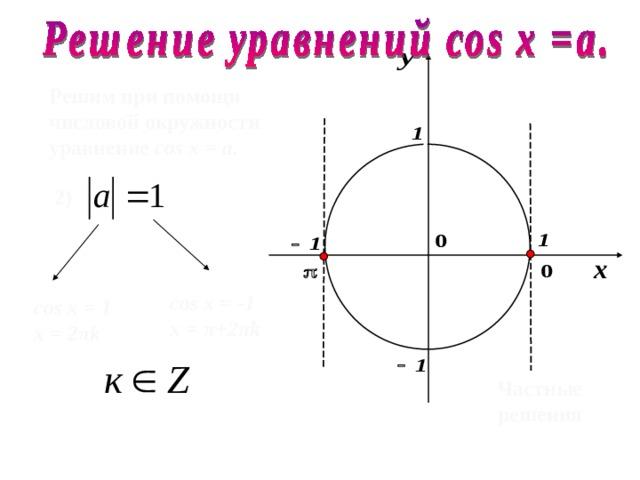 Решим при помощи числовой окружности уравнение cos х =  a .  2 )  cos х =  -1 х =  π +2 π k  cos х =  1 х = 2 π k  Частные решения