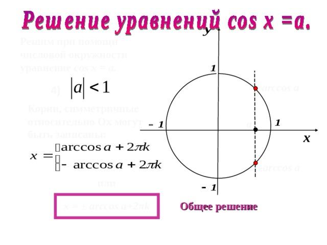 Решим при помощи числовой окружности уравнение cos х =  a .  arccos а 4 )  Корни, симметричные относительно О x могут быть записаны :  а - arccos а или  х =  ±  arccos a+2 π k  Общее решение