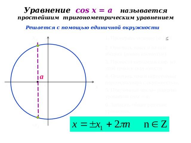 Уравнение cos х = a  называется простейшим тригонометрическим уравнением Решается с помощью единичной окружности х 1 1 . Проверить условие | a |  ≤  1 y 2 . Отметить точку а на оси абсцисс (линии косинусов) 3 . Провести перпендикуляр из этой точки к окружности a 4 . Отметить точки пересечения перпендикуляра с окружностью . x 0 -1 1 5 . Полученные числа– решения уравнения cos х = a. 6 . Записать общее решение уравнения . - х 1