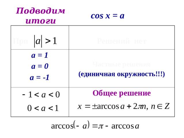 Подводим итоги cos x = a При а = 1 а = 0 а = -1 Решений нет  Частные решения (единичная окружность!!!) Общее решение