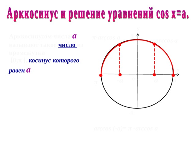 у Арккосинусом числа а  называют такое число из промежутка  [0 ; π ] , косинус которого равен а  1 π - arccos a arccos а х 0 а - а 0 π -1 arccos (-a)=  π  - arccos a