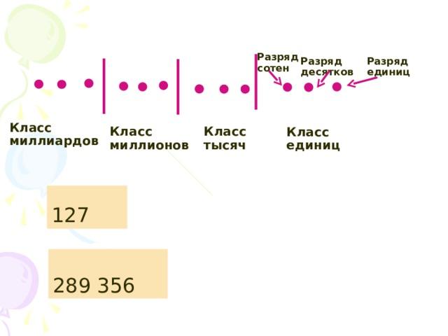 Разряд сотен Разряд единиц Разряд десятков Класс миллиардов Класс тысяч Класс миллионов Класс единиц 127 289 356