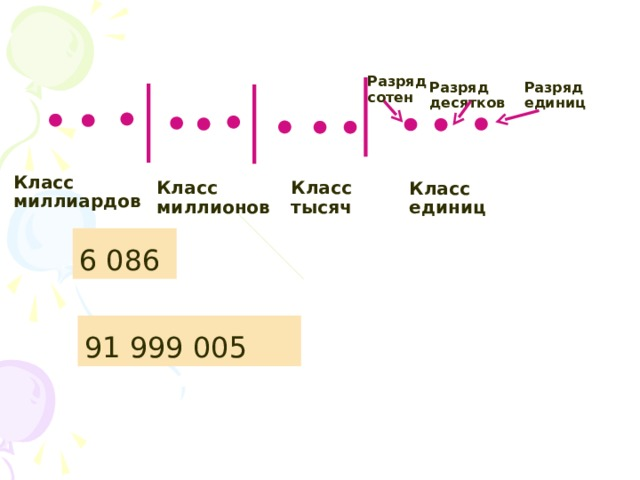 Разряд сотен Разряд единиц Разряд десятков Класс миллиардов Класс тысяч Класс миллионов Класс единиц 6 086 91 999 005