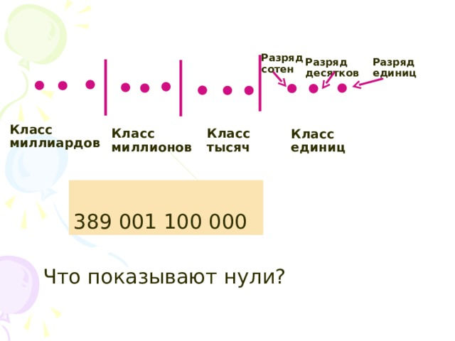 Разряд сотен Разряд единиц Разряд десятков Класс миллиардов Класс тысяч Класс миллионов Класс единиц 389 001 100 000 Что показывают нули?