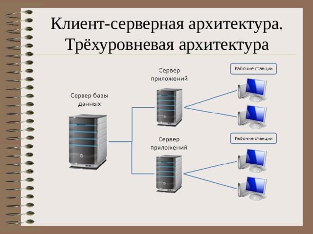 Клиент-серверная архитектура. Трёхуровневая архитектура