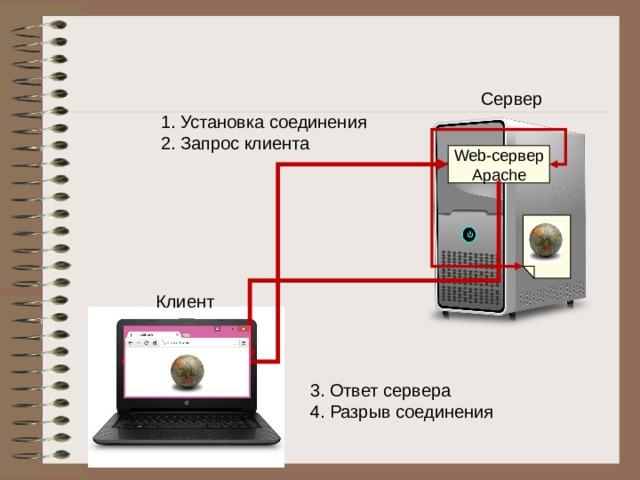 Сервер Установка соединения Запрос клиента Web -сервер Apache Клиент